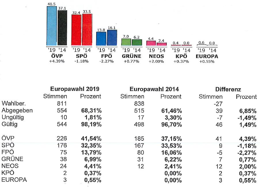 Darstellung des Wahlergebnisses der Europawahl 2019