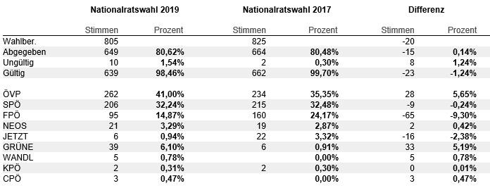 Tabelle mit Stimmen und Prozentanagaben zum Ortsergebnis Ollersdorf Nationalratswahl 2019