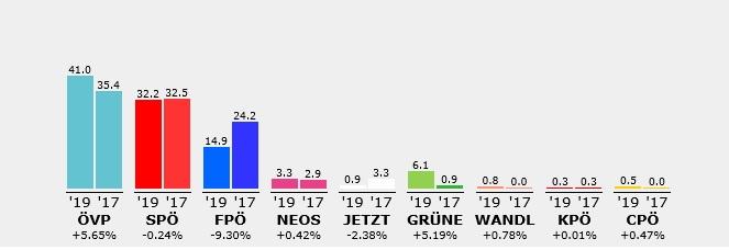Balkendiagramm Ortsergebnis Ollersdorf Nationalratswahl 2019