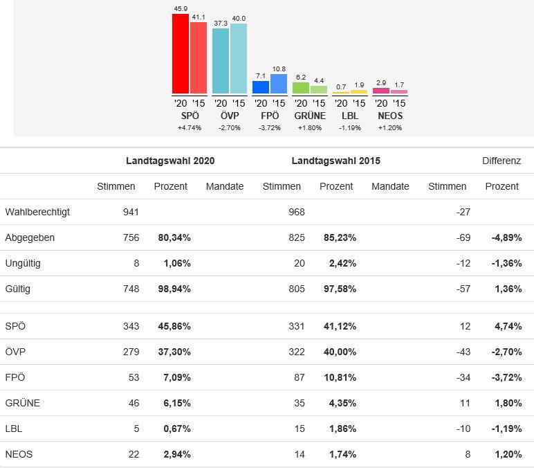 Ergebnisse der Landtagswahl in Ollersdorf 2020. SPÖ mit einem Plus von 4,74 Prozent, gefolgt von der ÖVP mit einem Minus von 2,7 Prozent.